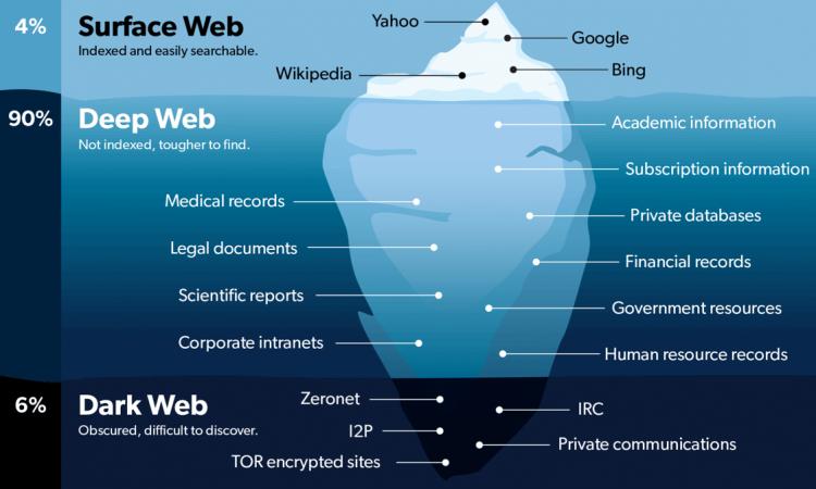 differenze tra deep web e dark web